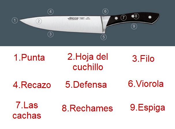 partes que componen un cuchillo